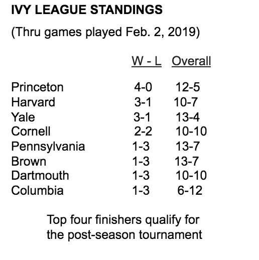 Ivy League standings